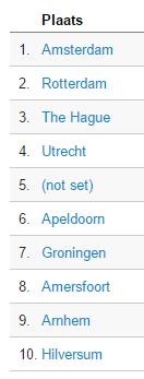 Top 10 plaatsen